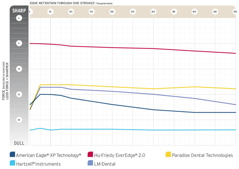 edge retention chart